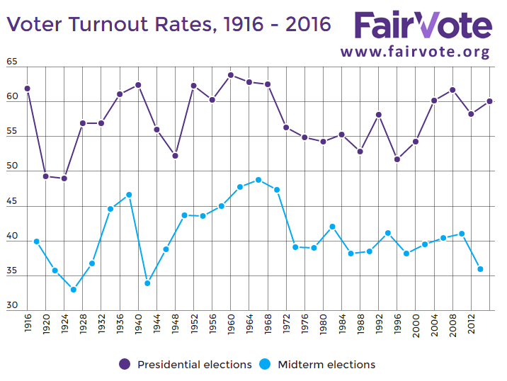 1519832468335 blog fair vote turnout